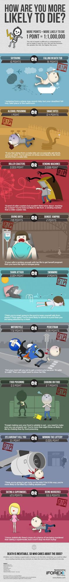 Trading infographic : How Are You More Likely To Die? [Infographic] The risk of death is difficult to
