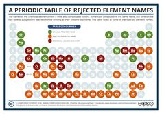 Compound Interest - National Periodic Table Day – Six Different Periodic Tables!