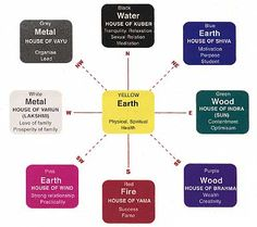 Color Chart for Vastu