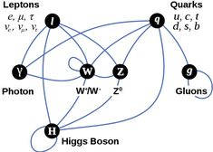 Chart showing the interactions between elementary particles. Yeah, I'm still not quite there.
