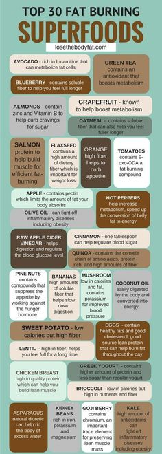 Fill your diet with superfoods. Click here for the Top 30 Fat Burning Superfoods.