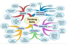 4 Wonderful Critical Thinking Graphics ~ Educational Technology and Mobile Learning Creative Thinking Skills, Critical Thinking Skills, Design Thinking, Study Skills, Life Skills, Teaching Tools, Teaching Resources, Brain Based Learning, 21st Century Skills