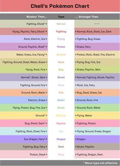 Cool pokemon type chart