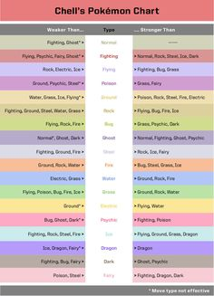 Cool pokemon type chart