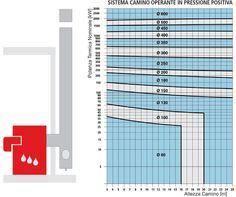 grafico di dimensionamento caldaia