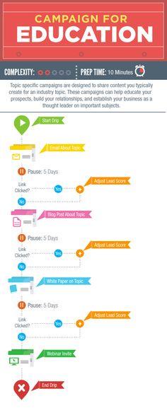 Lead Nurture Lab: What is Lead Nurturing? Marketing Automation, Inbound Marketing, Marketing And Advertising, Email Marketing, Content Marketing, Internet Marketing, Digital Marketing, Lead Nurturing, Customer Behaviour