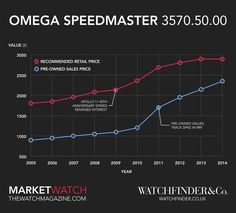 Omega Speedmaster Professional Moonwatch and The Space Race