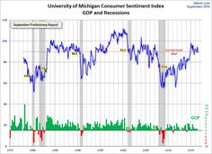 Preliminary September 2016 Michigan Consumer Sentiment Unchanged from August Final