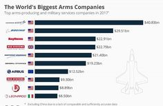 #armscompanies - Last year, the sale of arms and military services around the world was 1.9 percent higher than in 2015, the first year of growth after five consecutive years of decline. Sipri found that weapons sales totalled $374.8 billion in 2016, with American companies accounting for $217.2 billion of that total.  U.S. companies were driven by large export orders and major acquisitions. Lockheed Martin retained its place at the top of the biggest arms-producing companies with $40.8…