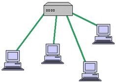 Computer Network Topologies: Star Network Topology