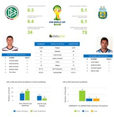 WORLD CUP 2014 STATS OVERVIEW GERMANY VS ARGENTINA