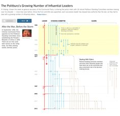 The Politburo's Growing Number of Influential Leaders