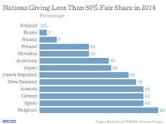 Nations Giving Less than 50 Percent Fair Share in 2014 #Syria #SyriaCrisis #WithSyria #Kuwait3