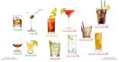 LOW-CARB DRINKS....The numbers are grams of carbs per drink, e.g. what you'll get if you order one of these in a bar. When it comes to drinks it's pretty straightforward. Pure spirits like whiskey, brandy, cognac, vodka, tequila contains zero carbs and they are all fine on low carb.