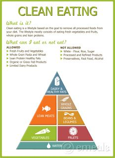 What the heck is clean eating? The low down on exactly what clean eating is all about!