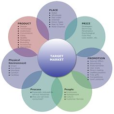 Marketing Mix Example: 7P's An example marketing mix that lets you analyze a brand's offering in place, product, price, promotion, people, process, and physical environment.
