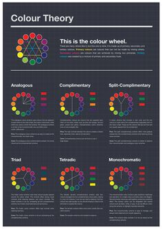 Excellent Color Charts - These show different color relationships used in art and design. Some color schemes/systems described are: analogous, complimentary, split-complimentary, triad, tetradic (double complementary), and monochromatic.