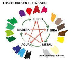 Resultado de imagen de los 4 elementos en el feng shui