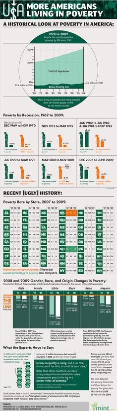 A Histortical Look at Poverty in America