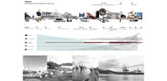 PHYTO-Industry: Reinvigorating the North Vancouver Waterfront through a phased remediation process Timeline Architecture, Architecture Collage, Architecture Graphics, Architecture Drawings, Landscape Architecture, Architecture Design, Timeline Diagram, Timeline Design, Urban Analysis