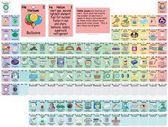 Una til tabla peridica de los elementos dinmica ayuda para maestros tabla peridica interactiva urtaz Images