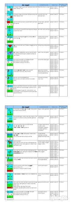 overzicht van de gebruikte spellingregels in taaljournaal - Juf Lia - Magazine…