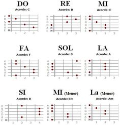 acordes de guitarra en ingles y espanol - Google Search                                                                                                                                                      Mais