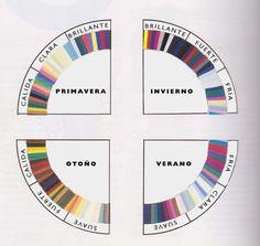 analisis de colorimetría, personal shopper, estaciones de color, teoria de las 12 estaciones, colores calidos y frios, personal color analysis