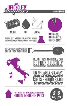 Very cool info graphic
