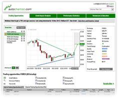 On Monday the Japanese broker FX Trade Financial (FXTF) announced that it will be making the Autochartist analysis tool available for its Metatrader 4 customers Payday Loans, Platform, Let It Be, Wedge