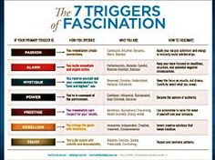 Image result for 7 triggers of fascination