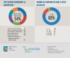 Cum stam cu afilierea in Romania [infografice]|Marius Morariu.biz