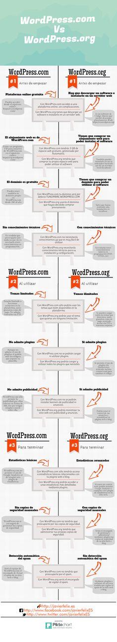 Diferencias entre WordPress.org y WordPress.com #infografia #infographic #socialmedia