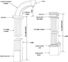 CurveMakers Manufactures Arch Kits, Wood Arches, D-I-Y Interior Archways, Curved Doorways and Openings, Custom Molding and Trim Wood Molding, Molding Ideas, Crown Molding, Moulding, Plinth Blocks, Wood Arch, Arch Doorway, Moldings And Trim, Second Empire