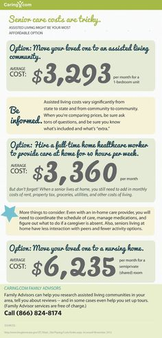 Different options for senior care and average costs. #Caregiving https://seniorsource.com/