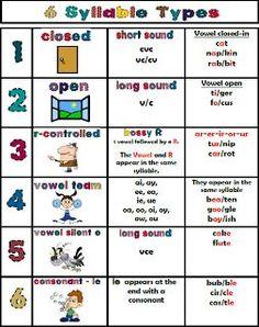 Free- 6 Syllable Types