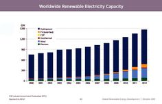 NREL: 23% Of Global Electricity Generation Supplied By Renewable Sources