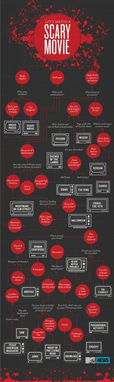 Horror Movie Infographic. I'd substitute something else for a couple of titles (CHUCKY, YOU BASTARD), but whatever--this is cool.