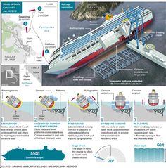 Renflouement du paquebot italien Costa Concordia : belle infographie du Telegraph