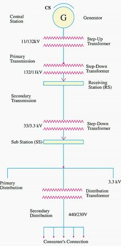 Single-line diagram of transmission and distribution network. Central station where power is generated by 3-phase alternators.