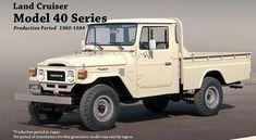 Toyota série 40 (1960-1984)