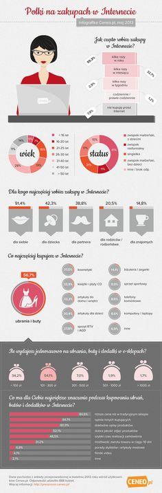 Polki na zakupach w internecie
