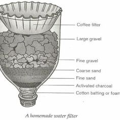#Preppers & #Survivalists: Simple Water Filter, using a Coffee Filter &…