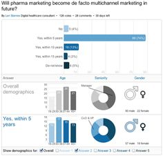 Pharma Marketing Blog: Multichannel Marketing: Easy to Brag About, but Difficult to Do