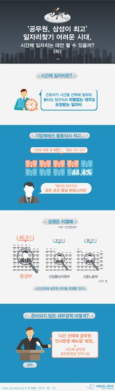'공무원, 삼성이 최고' 취업 어려운 시대, 시간제 일자리는 대안 될 수 있을까  #samsung / #Infographic ⓒ 비주얼다이브 무단 복사·전재·재배포 금지