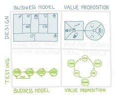 Design, Test, and Build Business Models & Value Propositions