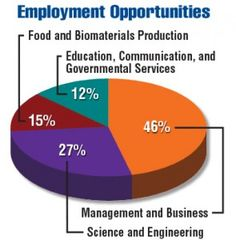 Employment Opportunities for College Graduates in Food, Agriculture, Renewable Natural Resources, and the Environment. United States, 2015-2020
