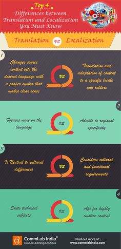 Top 4 Differences Between Translation and Localization You Must Know [Infographic]