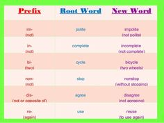 Prefixes: List of Common Prefixes in English - ESLBuzz Learning English English Grammar Rules, English Language Learning, English Writing, English Vocabulary, Learn English For Free, Improve Your English, Weather In English, Vocabulary Sentences, Prefixes And Suffixes