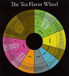 Want to expand your knowledge of tea?  Looking to experience tea on a whole new level?  Start with this handy flavor profile guide.